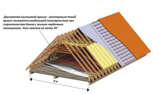 Двухскатная крыша деревянного