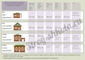 Фундамент для будівель різних типів