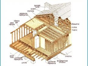 як побудувати каркасний будинок