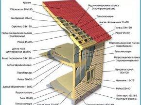 як зробити дах для каркасного будинку