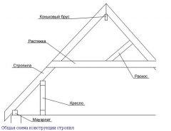Конструкція кроквяної системи