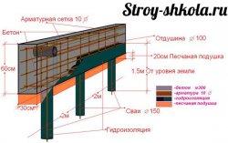 Конструкція свайно-стрічкового фундаменту