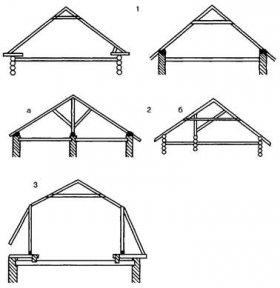 Похилі крокви (пристрій даху в розрізі)