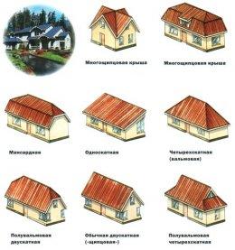 основні види макетів дахів кожного будинку