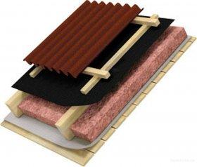 Правильне утеплення даху