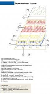 Схема покрівельного пирога