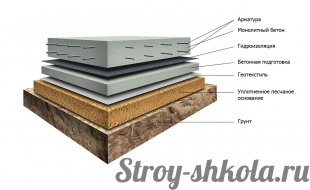Схема плитного фундаменту