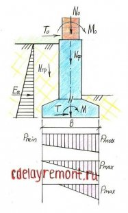 Схема розрахунку фундаменту