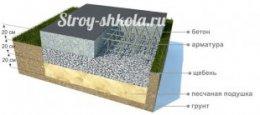 Схема установки плиткового плаваючого фундаменту