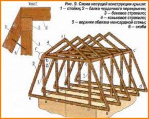 Кроквяна система мансардного даху