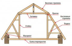 установка мансардного даху своїми руками