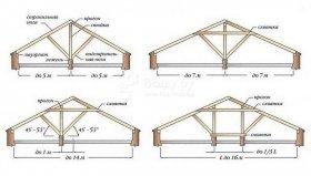 Види стропильних систем для вальмовой даху